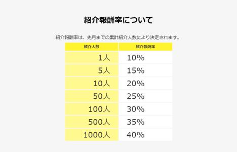 ハピタス紹介制度