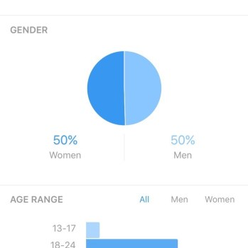Know your audience gender breakdown when you convert to a Business Account.