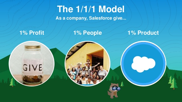 Salesforce's 1-1-1 model displaying how they donate 1% of their time, people, and products to the communities in which they operate