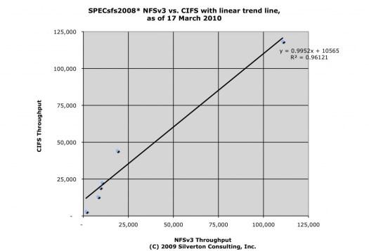 SPECsfs(R) 2008 CIFS vs. NFS 2010Mar17