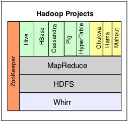 Hadoop Graphic (c) 2011 Silverton Consulting