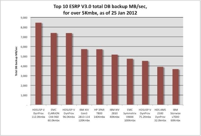 SCI's Latest ESRP (v3) Performance Analysis for Over 5K