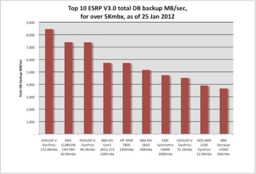 Bar chart showing ESRP Top 10 total database backup throughput results