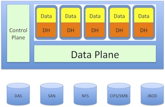 Data hypervisor, software defined storage, data plane, control plane