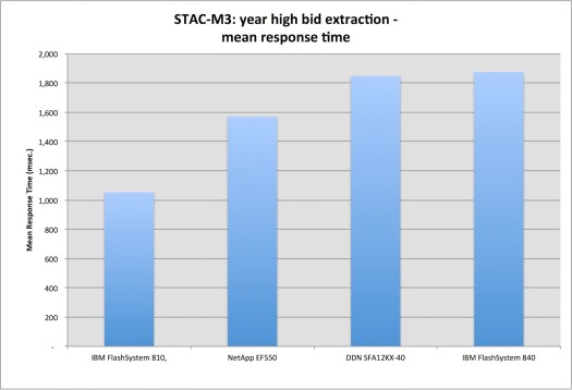 STAC-M3-YRHIBID-MEANRT