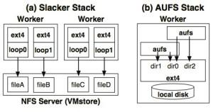 Slacker vs AUFS stack