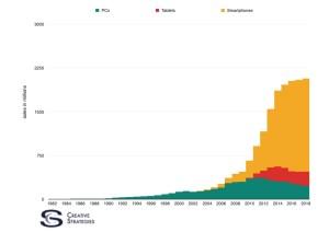 Techpinions Chart