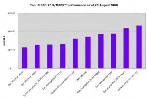 (SCISPC080825-005) (c) 2008 Silverton Consulting, All Rights Reserved