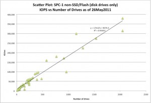 SCISPC110822-003 (c) 2011 Silverton Consulting, Inc., All Rights Reserved