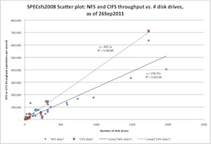 Scatter plot showing NFS throughput per disk in blue and CIFS throughput per disk in red, with linear regression lines drawn for both. The linear regression line for CIFS has a higher slope than the one for NFS