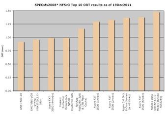 Column chart showing top 10 NFS ORT (response time) results