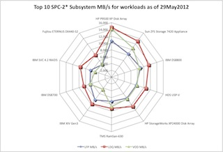 SCI 2012 May 29 Latest SPC-2 benchmark MBPS performance
