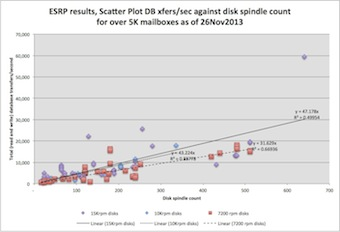 Scatter plot showing DB transfers per second per disk spindle count with linear trend lines for 15Krpm, 10Krpm and 7.2Krpm disk drives