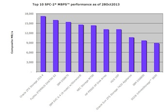 SPC-2 Top 10 MB/second throughput  storage systems, bar chart