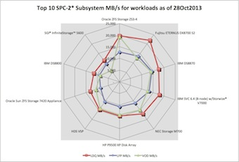 SPC-2 spider chart of LDQ, LFP and VOD MB/second throughput workloads