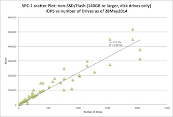 Scatter plot: Max IOPS vs. number of disk drives, with linear regression formula y=217.14x, R**2=0.89675
