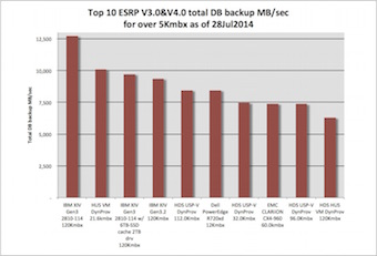 Bar chart, top 10 ESRP Exchange 2013 total database aggregate throughput performance results