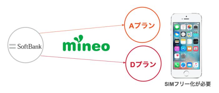 SoftBankのiPhone