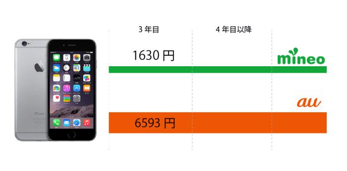 iPhone6をmineoで使う