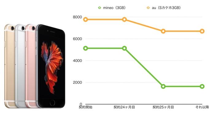 iPhone6s 3GB