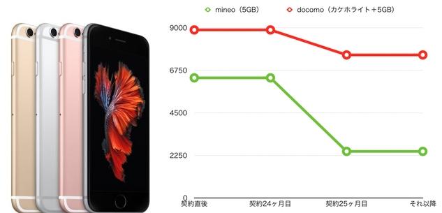 iPhone6s mineo docomo