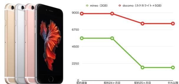 iPhone6s mineo iPhone