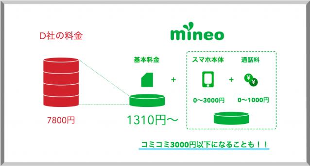 mineoの料金シミュレーション