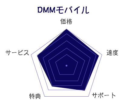 DMMモバイル