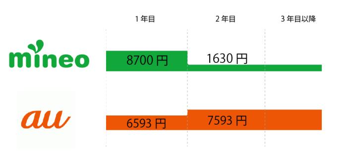 mineo-iPhone8