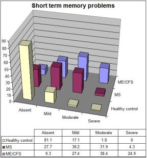 CFSME vs MS short term memory