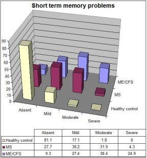 CFSME vs MS short term memory