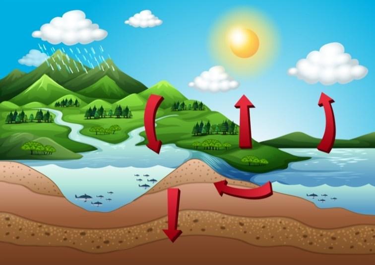 Dibujan un nuevo ciclo del agua que incluye los impactos humanos