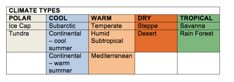 Climate Type Chart