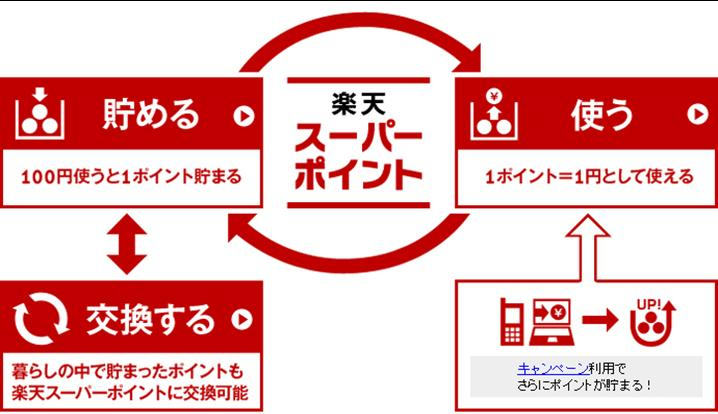 Rakuten_point_campaign4343.jpg