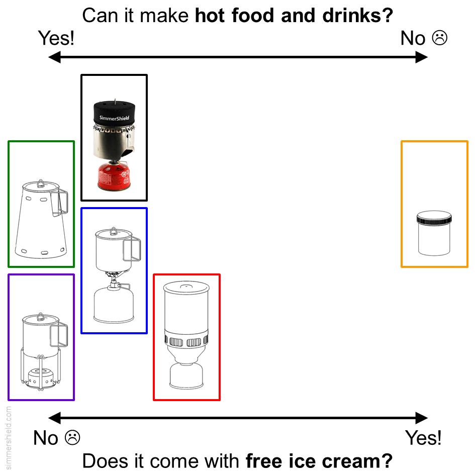 comparison to cold soaking