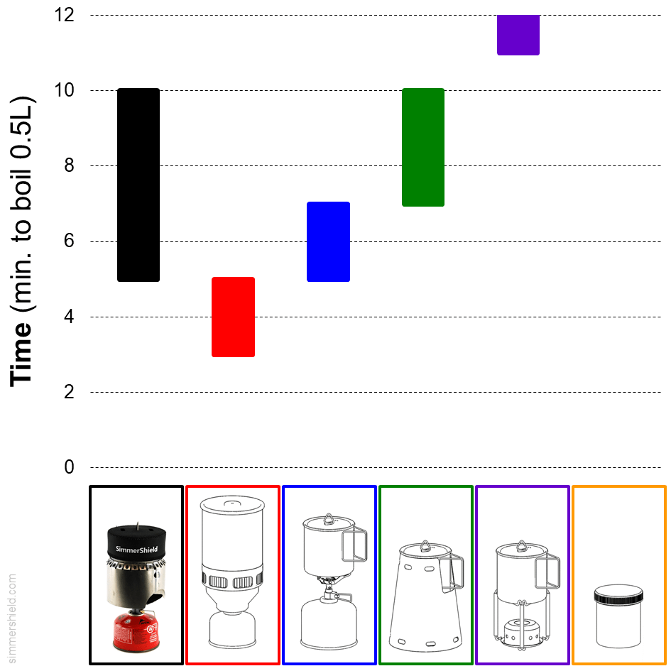 comparison of time required to boil