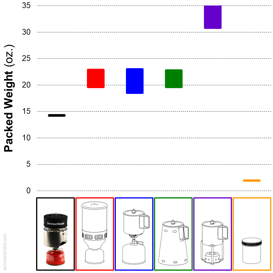 comparison of total packed weight including fuel