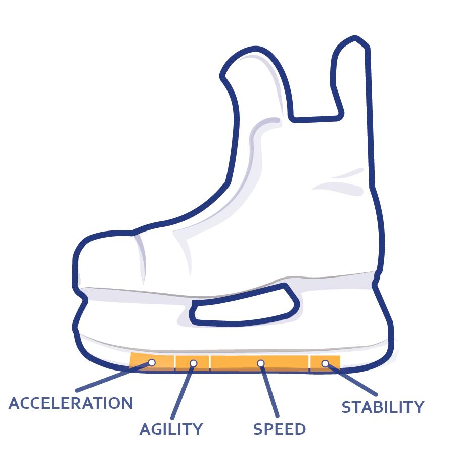 Skate profile zones