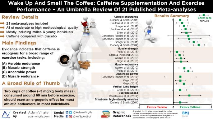 effetto ergogenico della caffeina per la corsa e per lo sport.