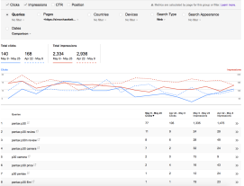Search Query analysis for a page - top results