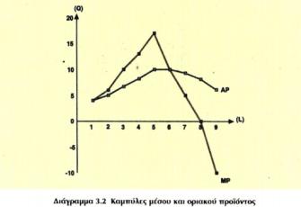 current-chart