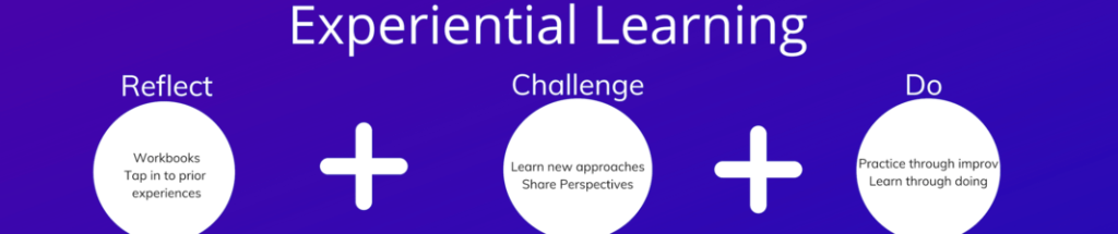 Experiential Learning = reflect + challenge + do | Leadership Training | Team Building | San Diego, CA