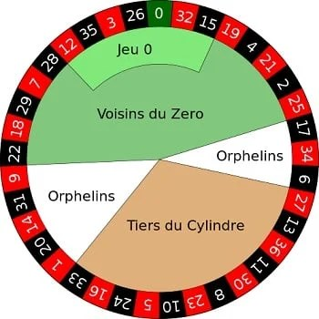 This is a picture illustrating the positions of various french bets on a single zero, European Roulette wheel.