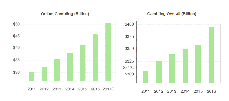 On the picture there are two graphs from the UK Gambling Commission - Gambling participation in 2018 research study: behaviour, awareness and attitudes illustrating the growth of the gambling and online gambling market in the UK. The one on the right shows the steady increase of online gambling total revenue in the UK and the other one show land based, brick&mortar gambling total revenue ,which is also increasing.