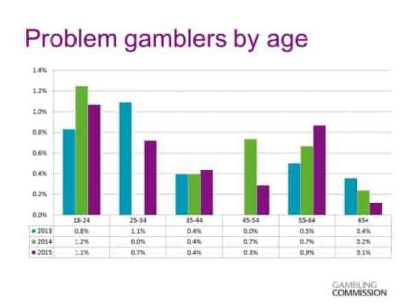 This is a graph from the UK Gambling Commission study on problem gambling by age. The graph show the prevalence % of problem gambling in the various age group of the UK populace. I nthe caption section of the picture, right under the picture you can read about the graph more.