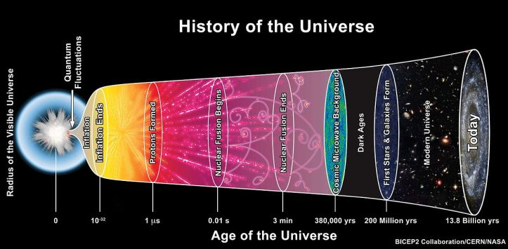 History of the Universe and CMB
