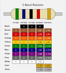 Code couleur résistance