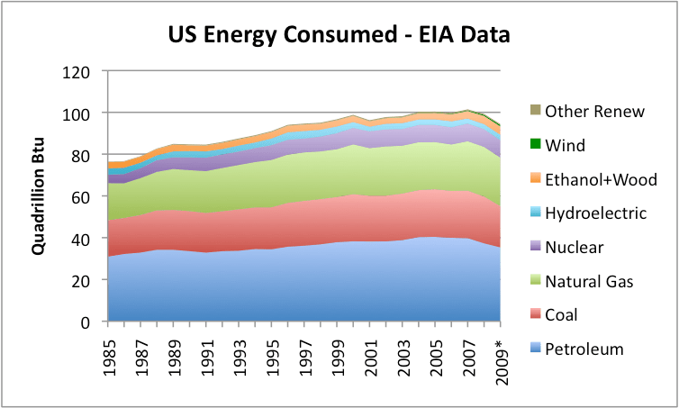 US Energy Consumed has Flatlined