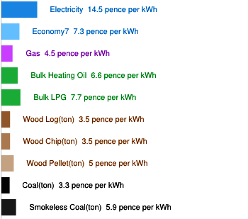 Relative domestic energy prices, in kWh