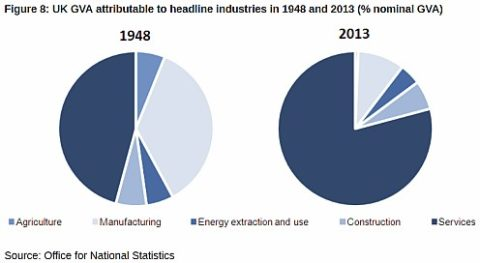 We don't really make anything any more. Source is linked to image (fig 8)